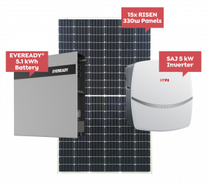 Sunbank Solar Batteries – Win a Free Solar and Battery System and no energy bills for a year